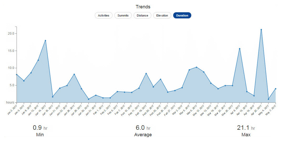 Activity Stats Trends